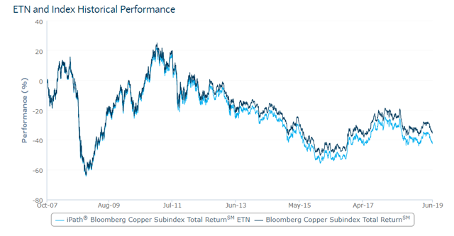 Copper: Expect The Rebound To Continue