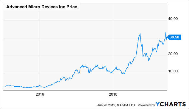 Lofty And Cyclical AMD Is 'The Big Short' - Advanced Micro