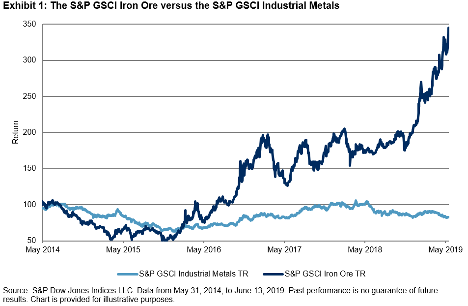 Iron Ore Is On A Hot Roll