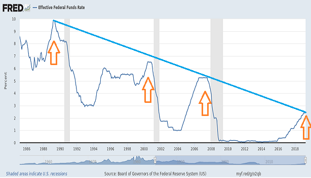 fed-funds-over-time