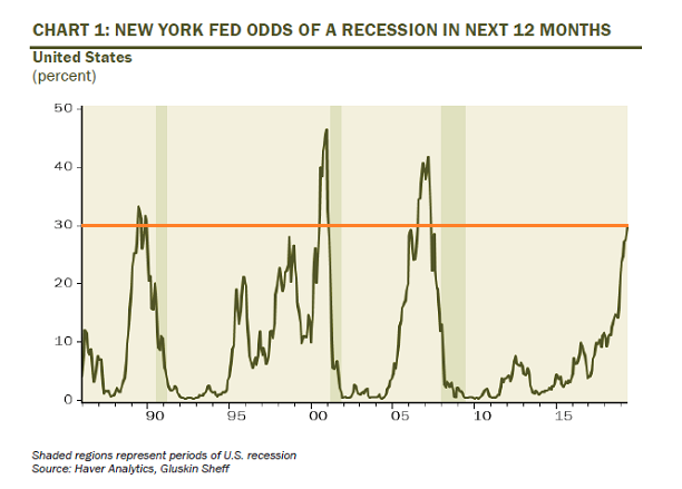 nyfed-recession-probabilities