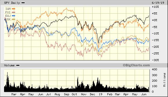 world-stocks-since-jan-26-2019