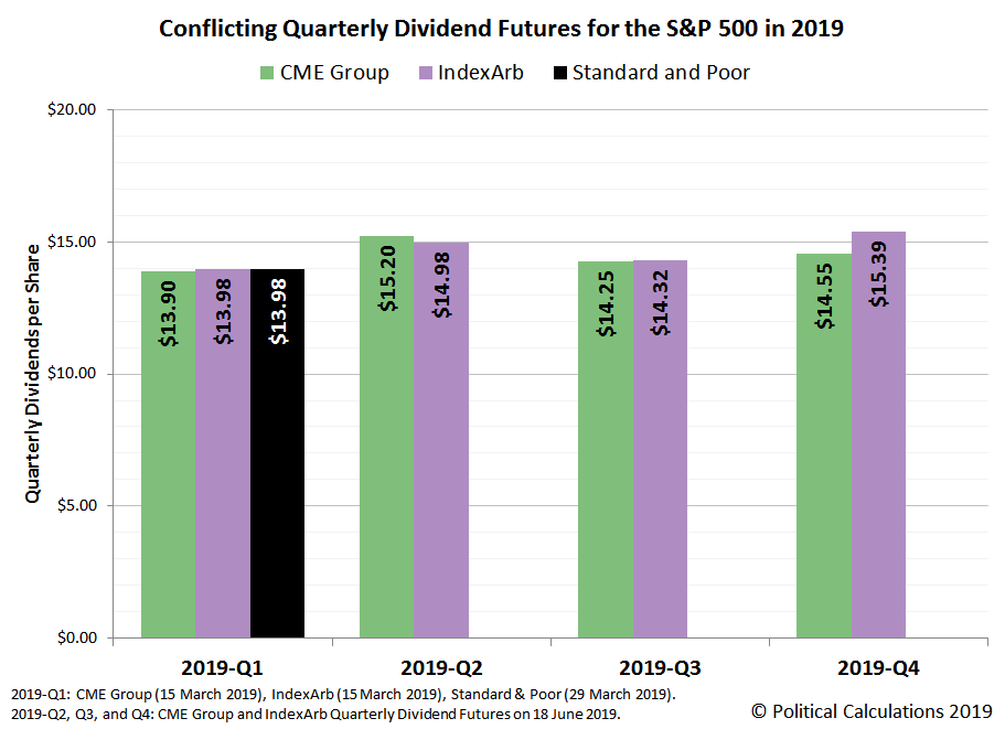 cme dividend futures