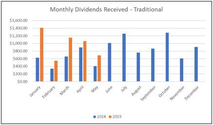 Traditional IRA - Monthly Dividends