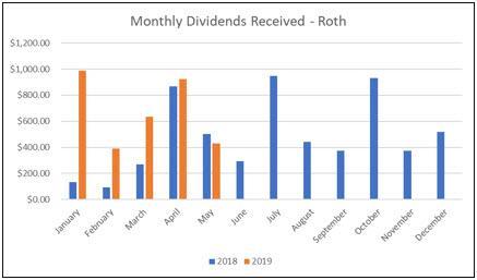 Roth IRA - May Dividends