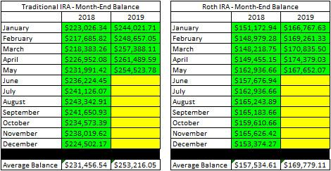 Month End Balances - Traditional and Roth IRAs