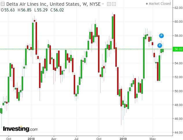 Delta Air Lines: Short-Term Headwinds, But The Stock Will Still Climb