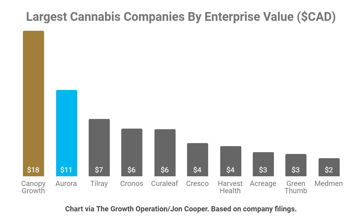 Aurora Vs. Canopy Growth: Comparing 2 Cannabis Giants