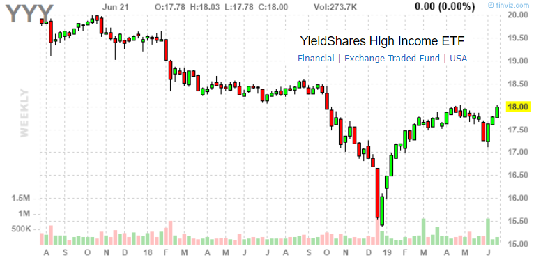 YieldShares High Income ETF: 8.7% Yield, Passive Exposure To CEFs
