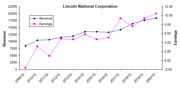 Lincoln National: A Growth Stock At Value Stock Prices