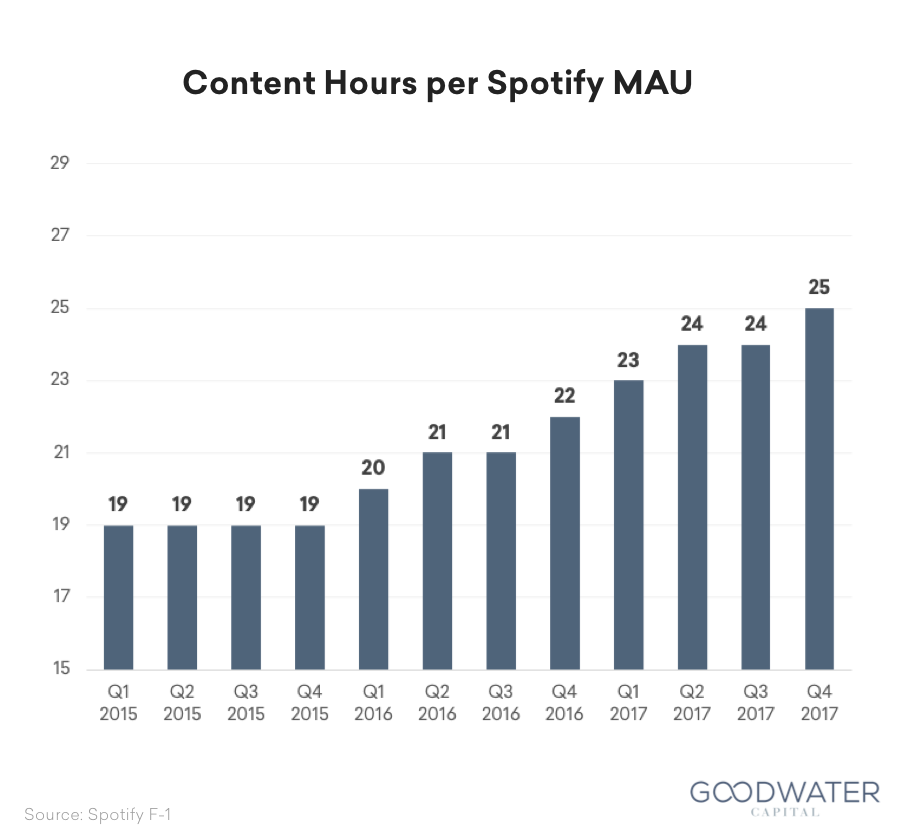 Spotify, Part 1: Understanding The Business Model, Industry