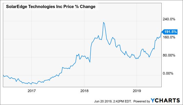 Solar Is Booming: Here Are 3 Smart Growth Picks | Ubuntu News