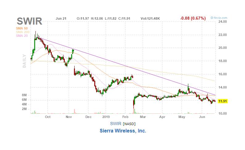 Sierra Wireless Loading The Flywheel