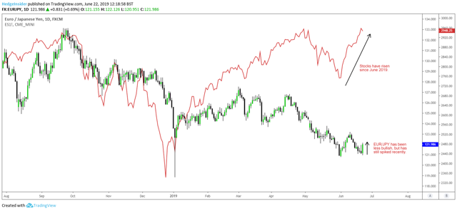 EUR/JPY and S&P 500