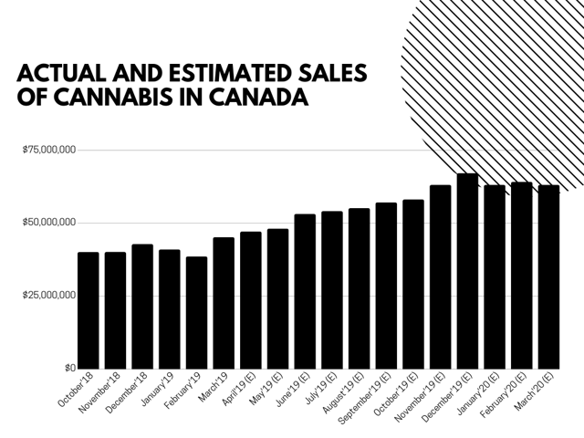 Actual and estimated sales of cannabis in Canada