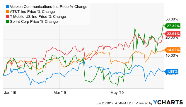 The Wireless Carrier Market: A Two-Horse Race