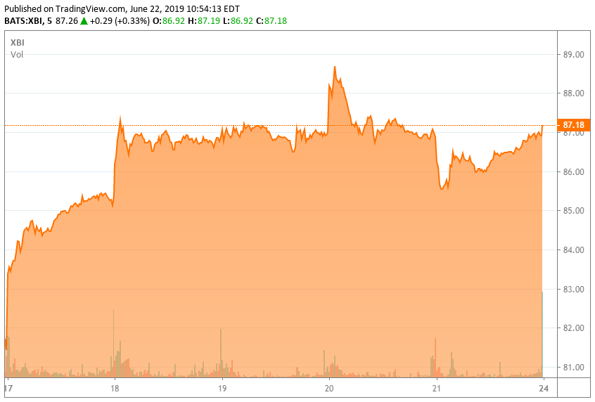 3 Small Biotech Stocks Insiders Are Buying | Seeking Alpha