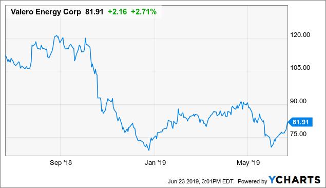 Valero Is Refining Cash For Shareholders