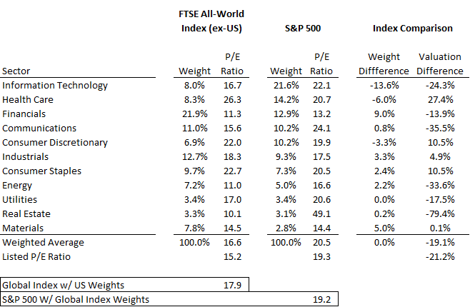 How Sector Weights Inform Global P/E Multiples