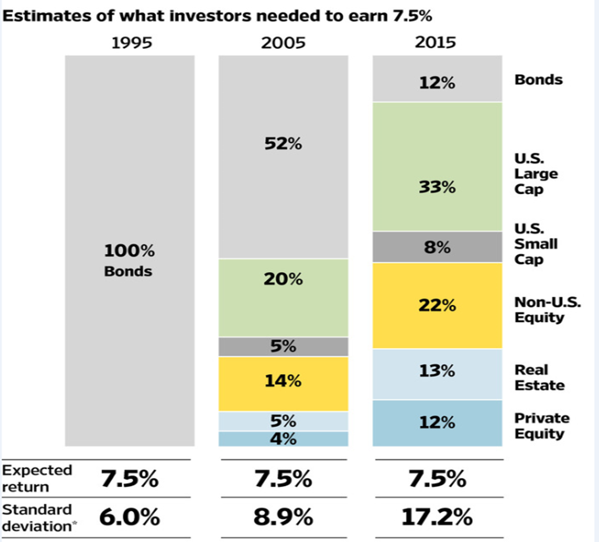 Alternatives To An Annuity For The (Moderately) Hand's Off Investor: Part II
