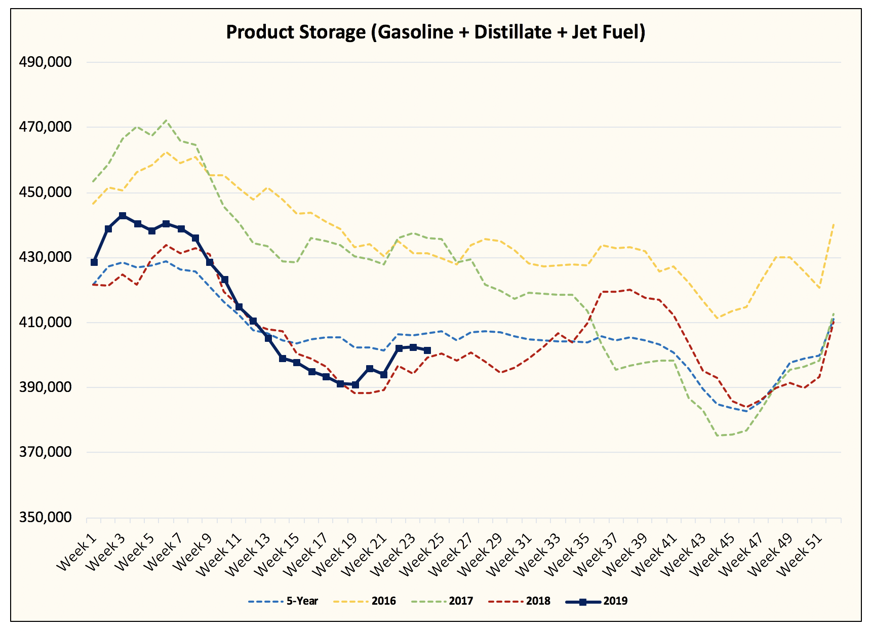 Oil - If Refinery Throughput Disappointed, Then Why Aren't Product Storage Lower?
