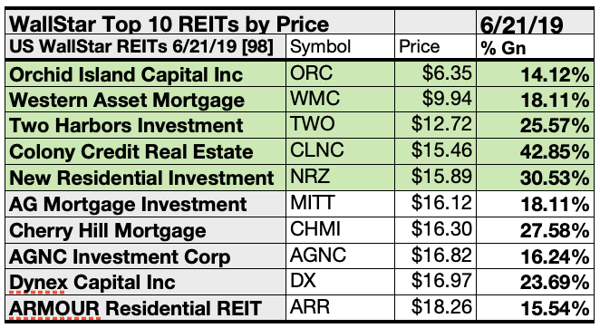 Best Reit To Invest In 2020 Top REITs For July Are Colony By Gains And Orchid Island By Yield