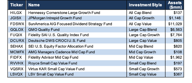 How To Find The Best Style Mutual Funds: Q2 2019