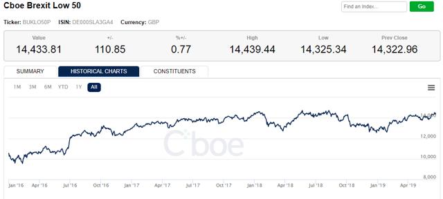 CBOE Low 50