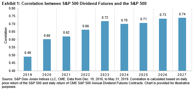 The Case For Dividend Futures Contracts