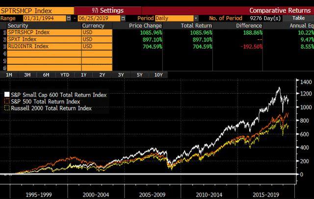 S&P 600, Russell 2000, and S&P 500 long-run performance