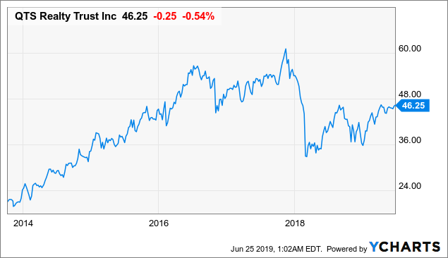 QTS Realty Trust: This 3.6%-Yielding Dividend Stock Should Continue To Grow Its Dividend