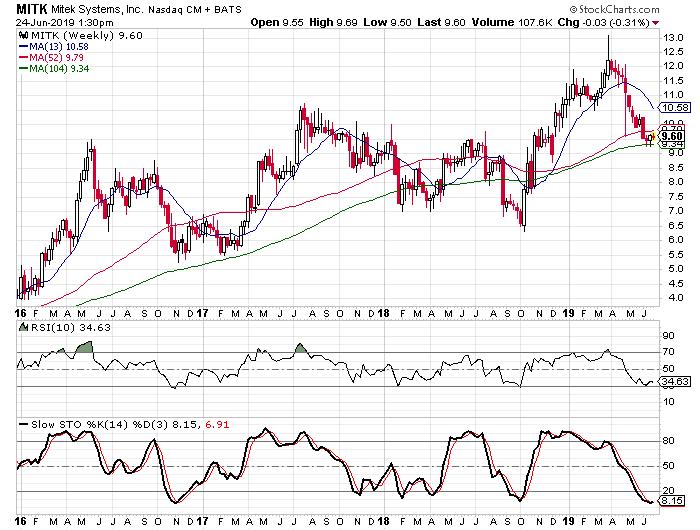 Stocks Under $10 That I Like: Mitek Systems
