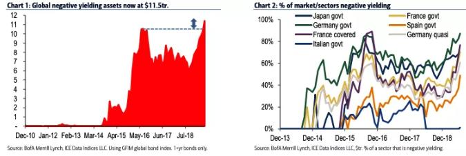'Doved-Up': A Quick Trip Through The Current Market Zeitgeist