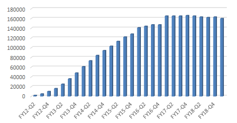 Ting Mobile – Total Subscribers