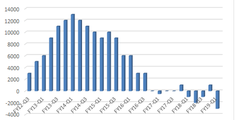 Ting Mobile – Net New Organic Subscribers (Q / Q)