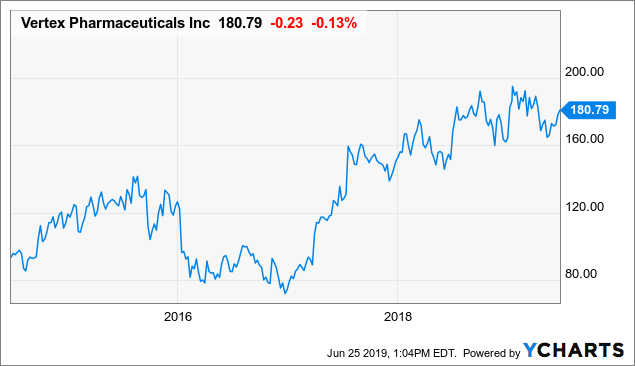 Vertex Pharmaceuticals Is A Good Long-Term Investment