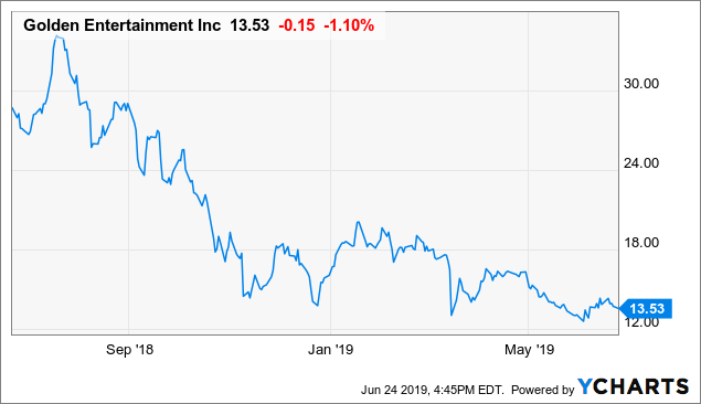 Golden Entertainment: Action Call To Buy