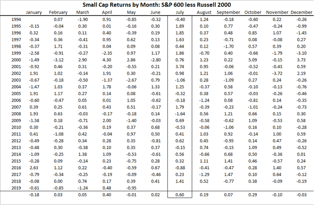 Small cap returns by month