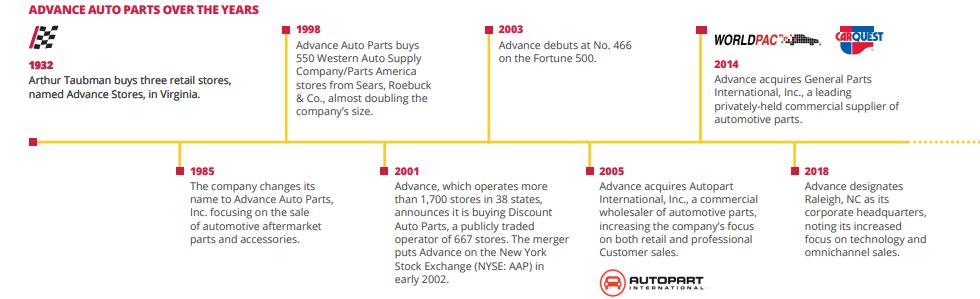 Advance Auto Parts Number >> Advance Auto Parts Is Compelling Advance Auto Parts Inc