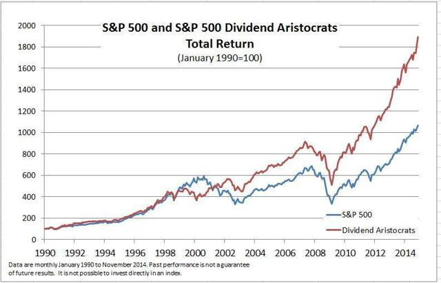 Total return of the S&P 500 Dividend Aristocrats index and of the S&P500 index since 1990, frequently shown by DGI advocates.
