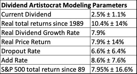 Statistical properties of the Dividend Aristocrats for modeling.