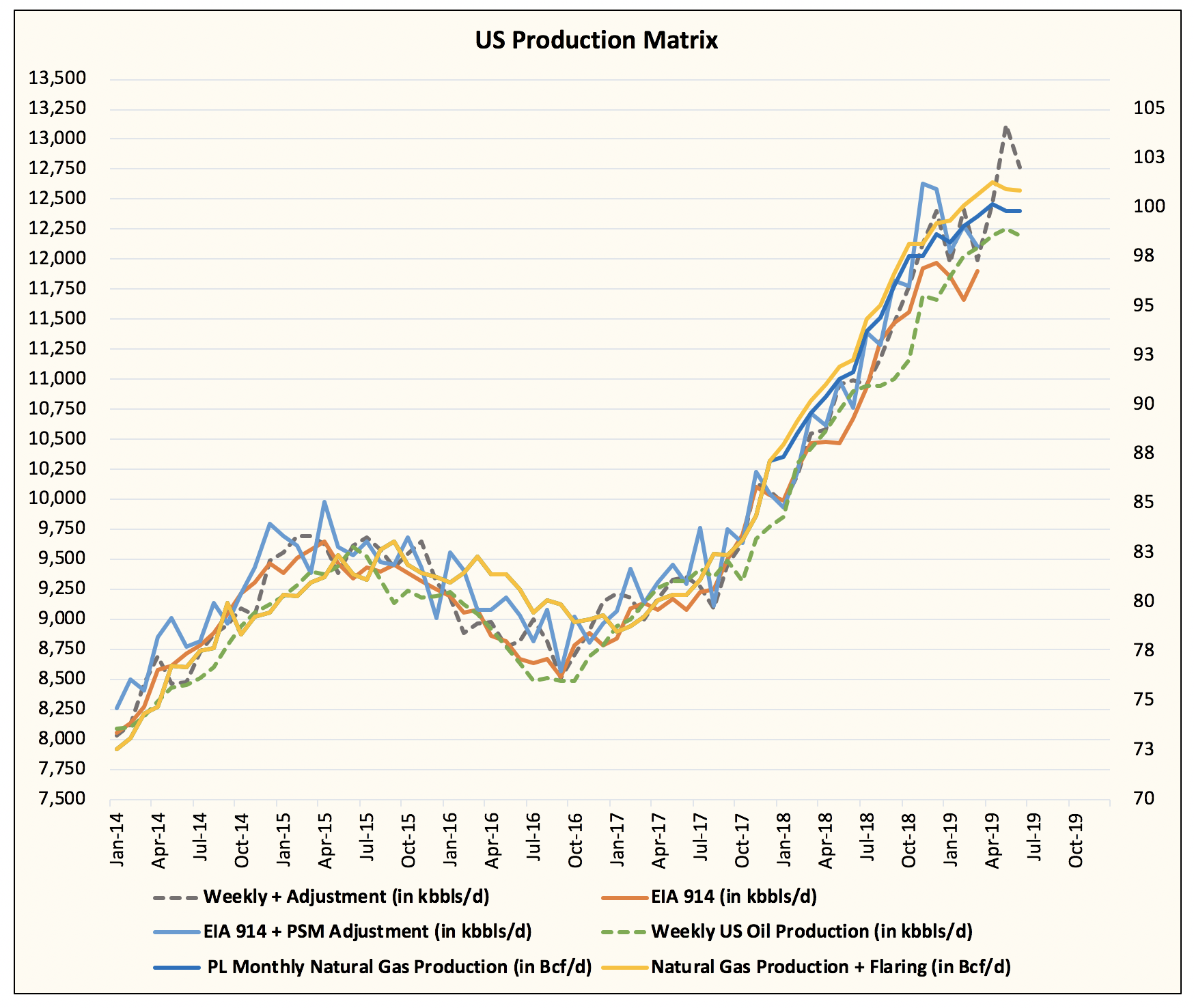 Even If U S  Oil Production Grows, U S  Crude Storage Will