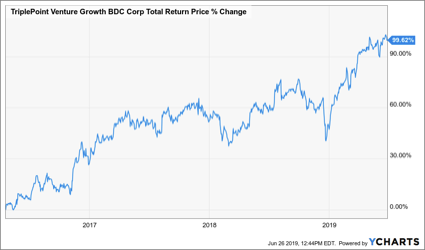 10.3% Yielding TriplePoint Venture Growth Is The Most Overlooked BDC