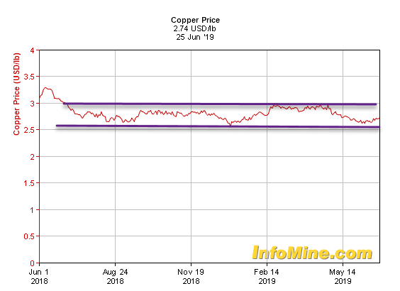 Copper Chart June 2019