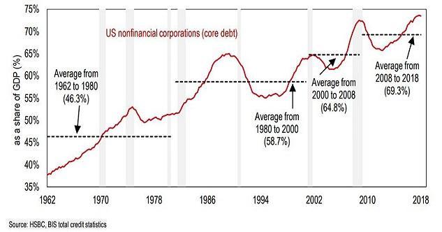 corporate-debt-bubbles