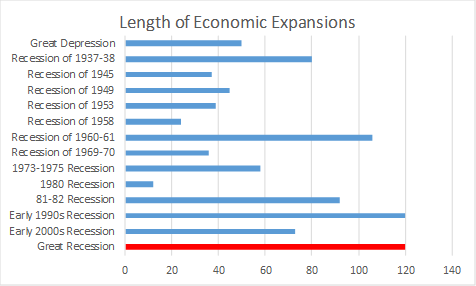 History of Economic Expansions since the Great Depression