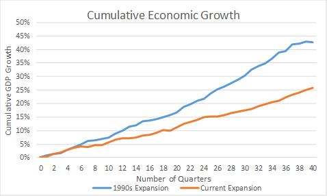 Cumulative economic growth of 1990s expansion and current economic expansion