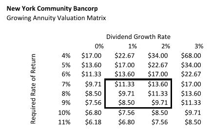 New York Community Bancorp: A Stagnating Bank - New York