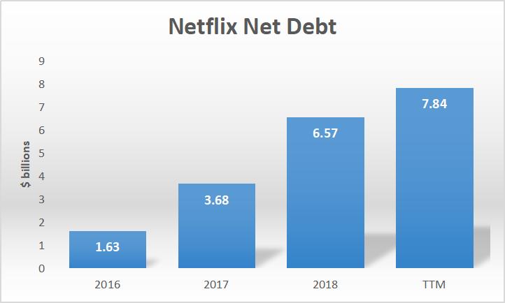 Disney For Investors, Netflix For Speculators