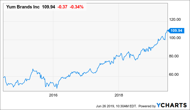 Yum Brands Growth Will Likely Continue But Shares Not Cheap Nyse Yum Seeking Alpha